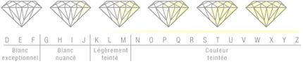 Evaluation couleur diamant